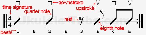 strum symbols